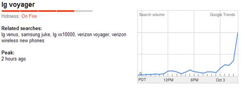 Google Trends lg Voyager